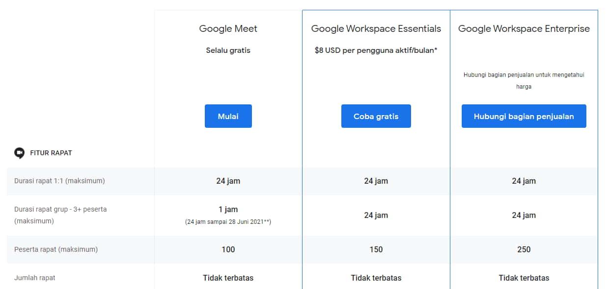 paket premium google meet